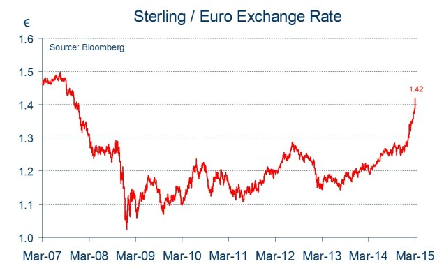 Sterling Euro exchange rate chart