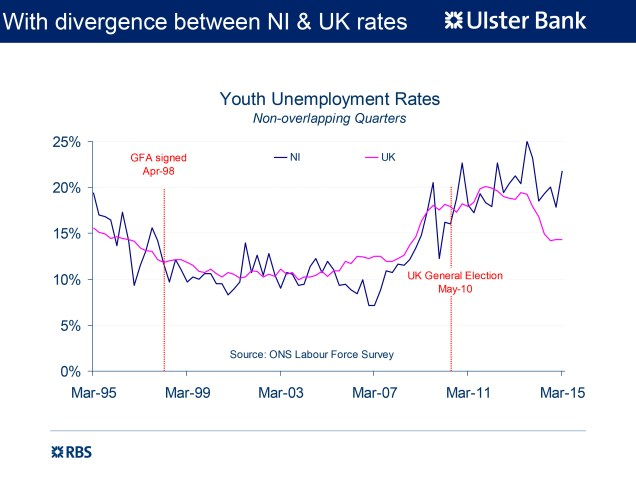 Chart showing NI's youth unemployment rate significantly higher than the UK rate