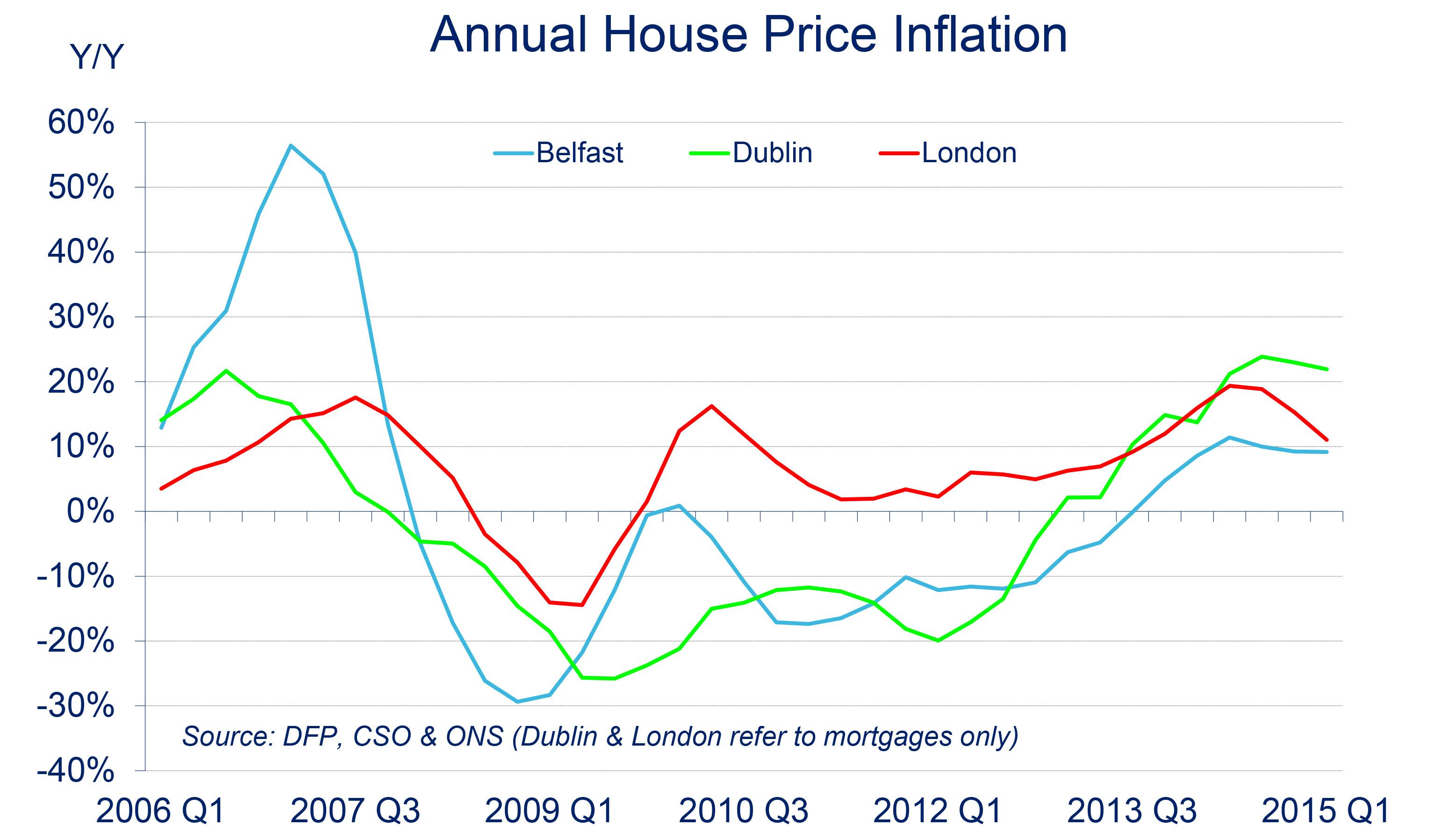 Ni Residential Property Price Index