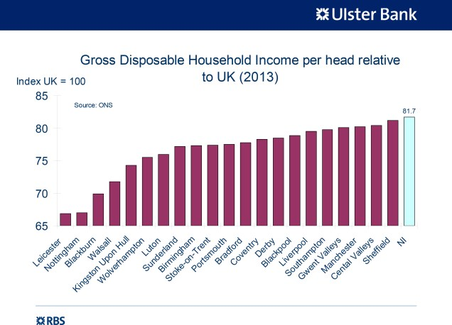 Chart showing Northern Ireland Gross Disposable Household Income lower than a rnage if major cities in GB