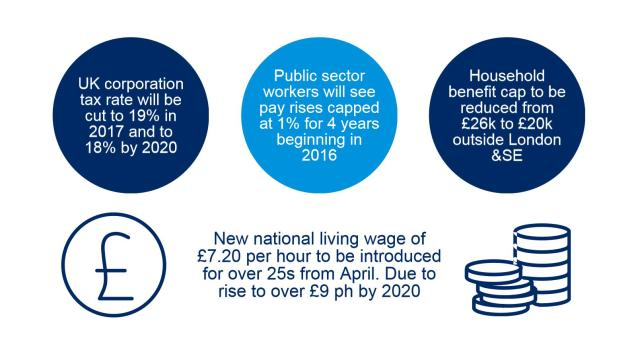 An infographic about the 2015 UK Budget