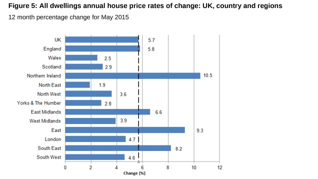 chart of the ONS House Price Index, showing that NI had the fastest yate of growth in the UK in the year to May 2015