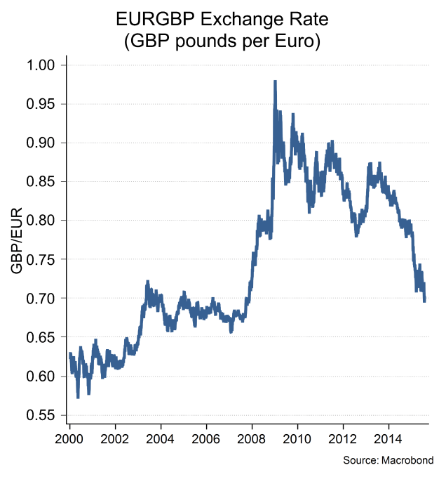 Euro Sterling Exchange Rate