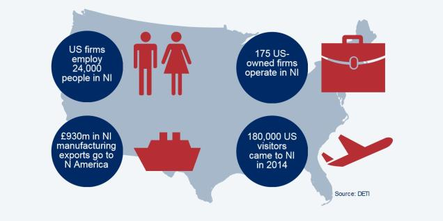 Image showing NI's economic links with the US in terms of exports, visitors, businesses and employees
