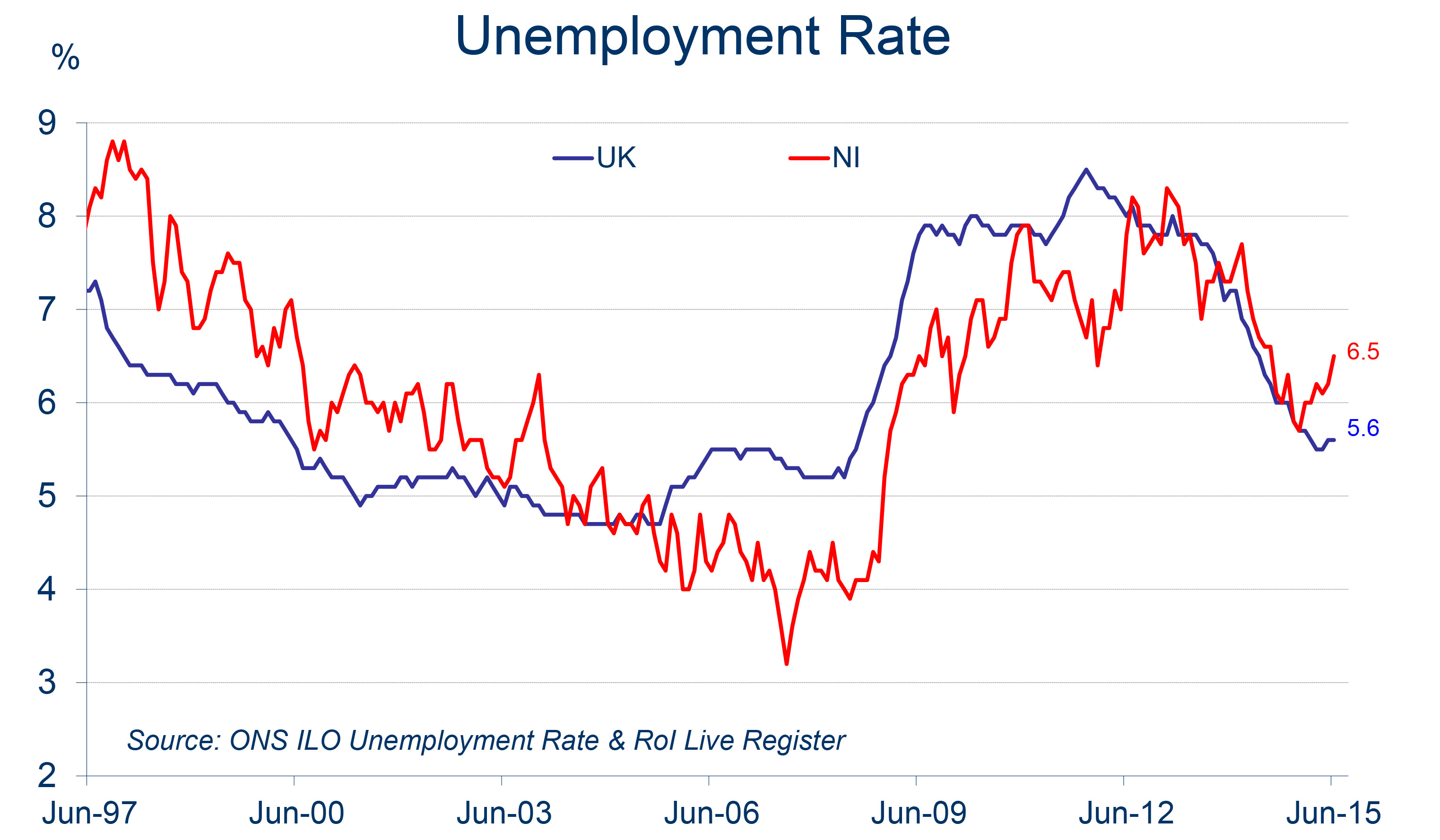 economics ilo and claimant count Differences between the ilo unemployment and claimant count date published:  20 march 2013 topics: statistics and economic research differences between.