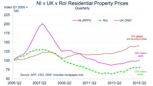 Chart showing Northern Ireland house prices being 49% below their peak