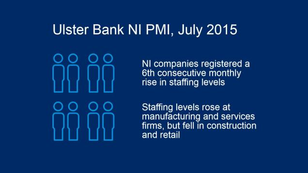 Graphic showing that staffing levels rose in July at NI companies for the 6 th consecutive month
