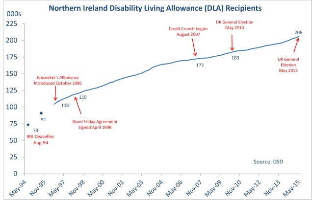 Chart showing the growth of Disability Living Allowance recipients in Northern Ireland