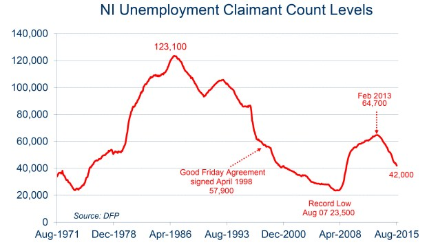 Chart showing Northern Ireland's claimant count going down