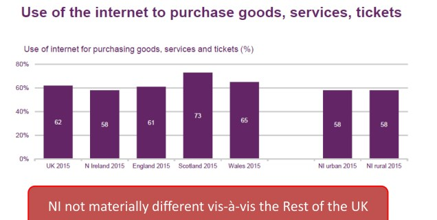 Chart showing that Northern Ireland people are as likely to use the internet to purchase goods and services