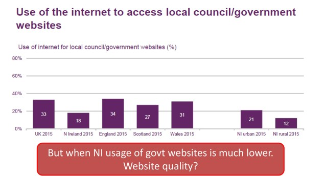 Chart showing that Northern Ireland people are less likely to use government websites