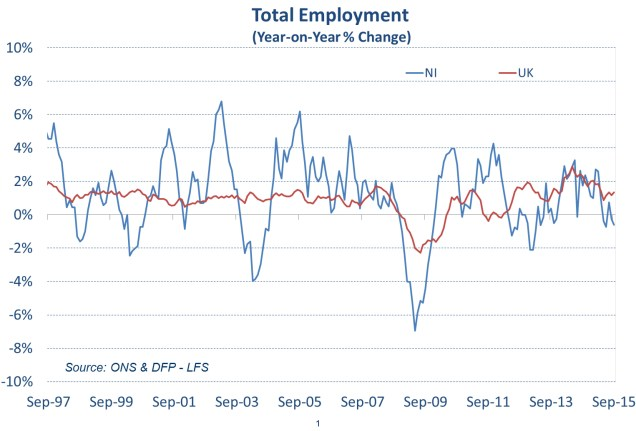 Chart showing that Total Employment in Northern Ireland is down