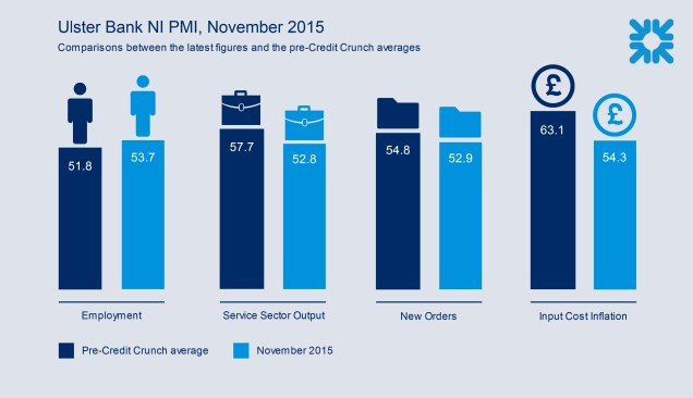 Graphic showing comparisons between the latest figures from the Northern Ireland PMI and pre=Credit Crunch averages