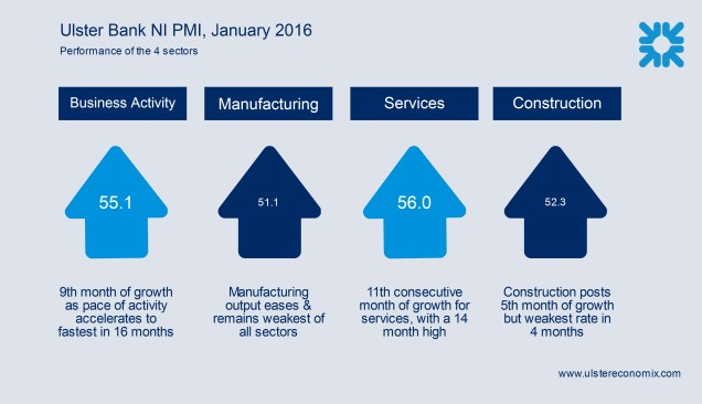 Graphic re the sectors in the latest Ulster Bank NI PMI
