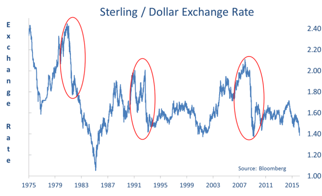 Chart showing the Sterling / Dollar Exchange Rate between 1975 and 2015