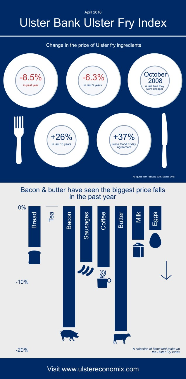 Infographic for Ulster Bank's Ulster Fry Index