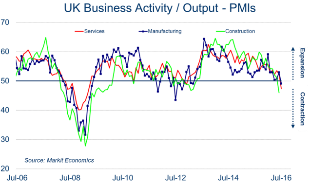Chart showing UK Business Activity since July 2006, according to the PMI report