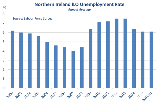 Chart showing NI's ILO unemployment trend