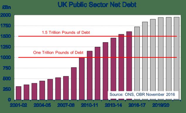 public-debt