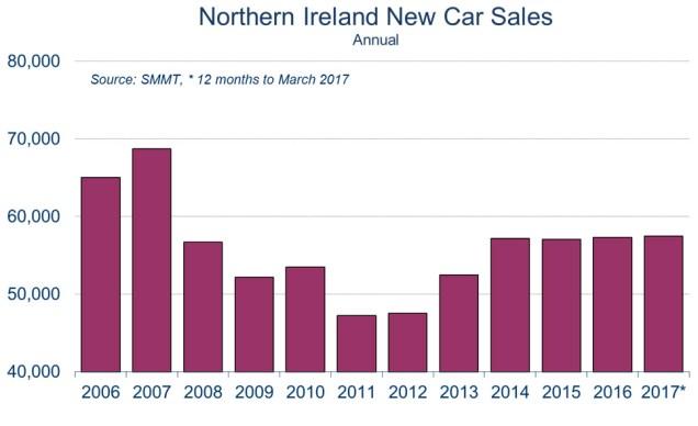 NI new car sales 2