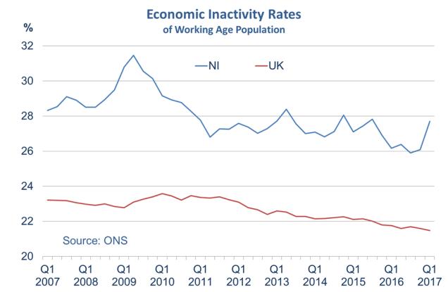 Economic inactivity