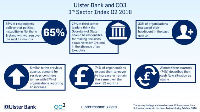 Ulster Bank and CO3 Infographic.jpg