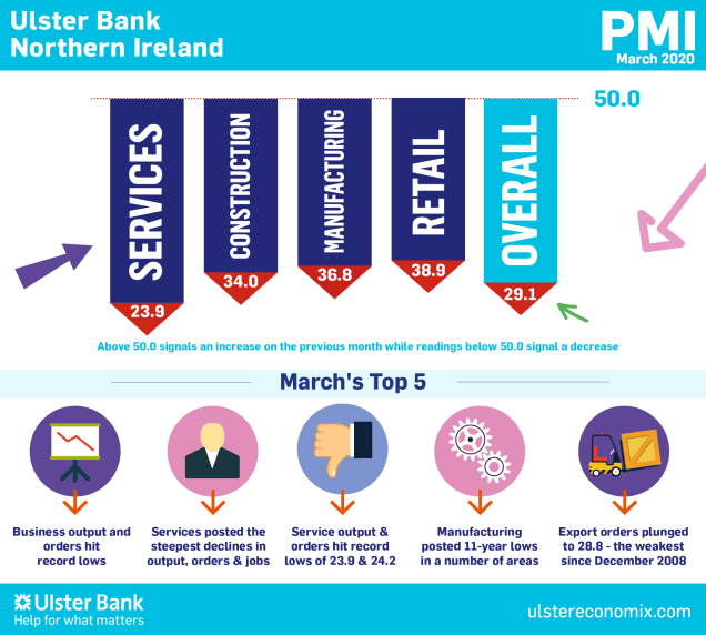 Infographic on the findings of the March 2020 Ulster Bank NI PMI