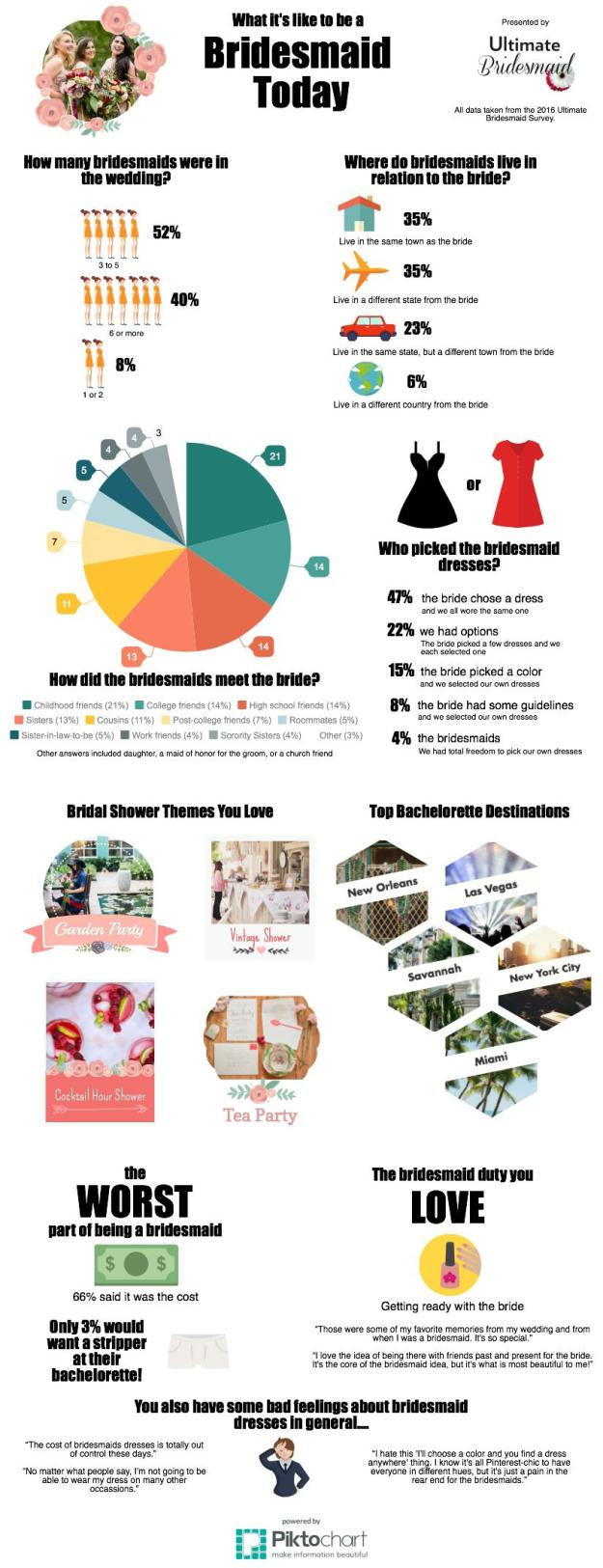 What It's Like to be a Bridesmaid Today: Ultimate Bridesmaid Survey Says