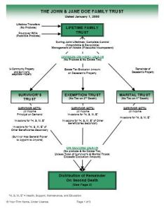 Living trust full color flow charts also ultimate estate planner rh ultimateestateplanner
