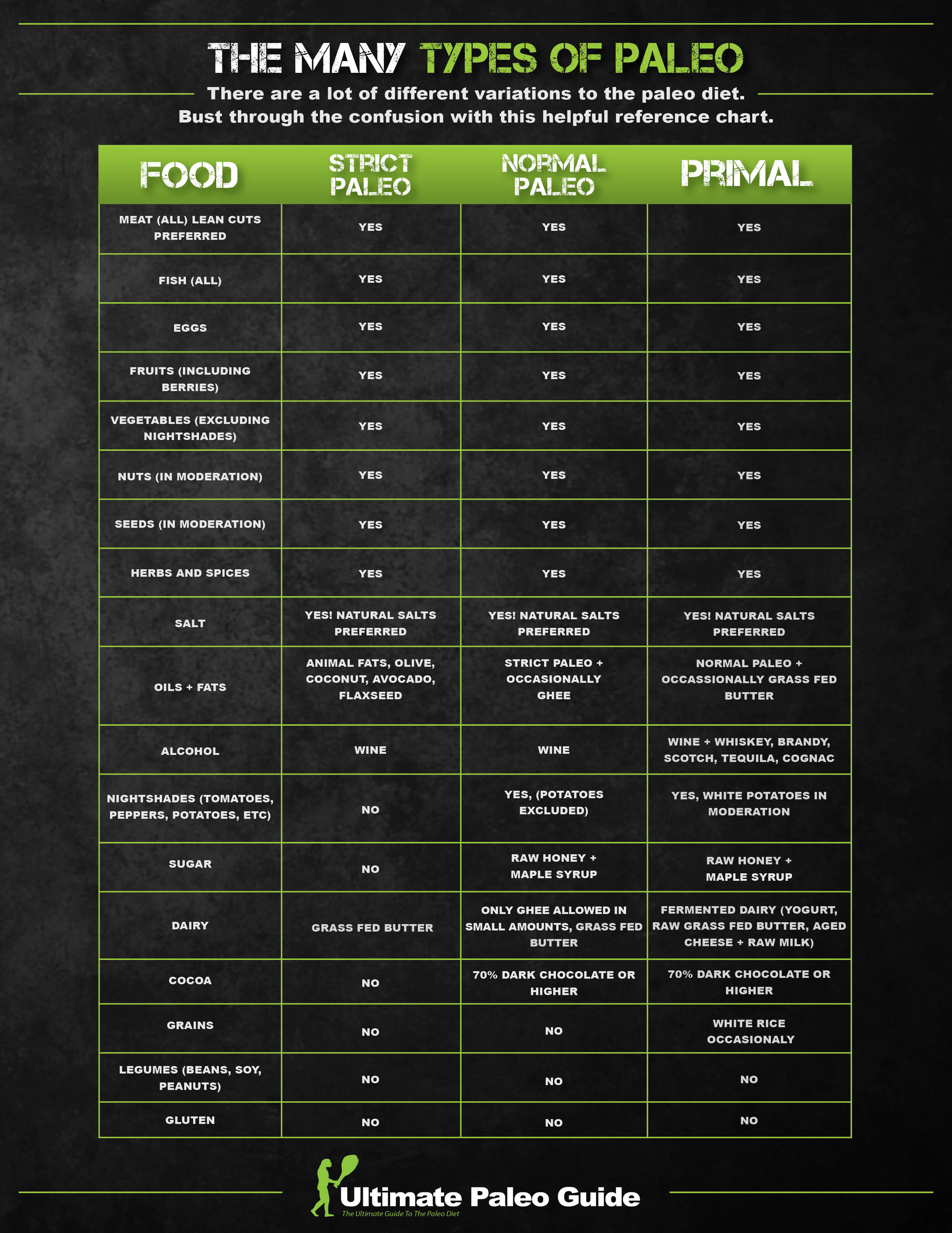 The Many Types Of Paleo  Ultimate Paleo Guide