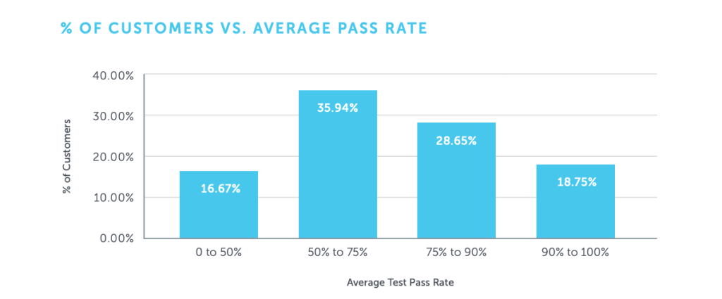 average test pass rate