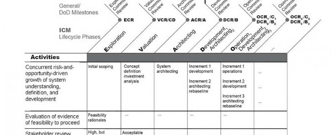 Construction Management System: Agile Project Management