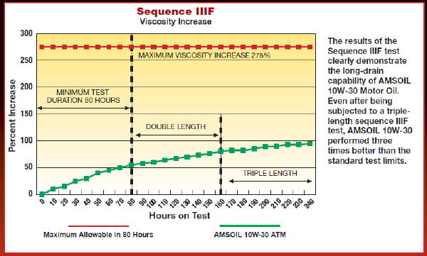 Archive example of AMSOIL in a triple-length Sequence IIIF API/ASTM test