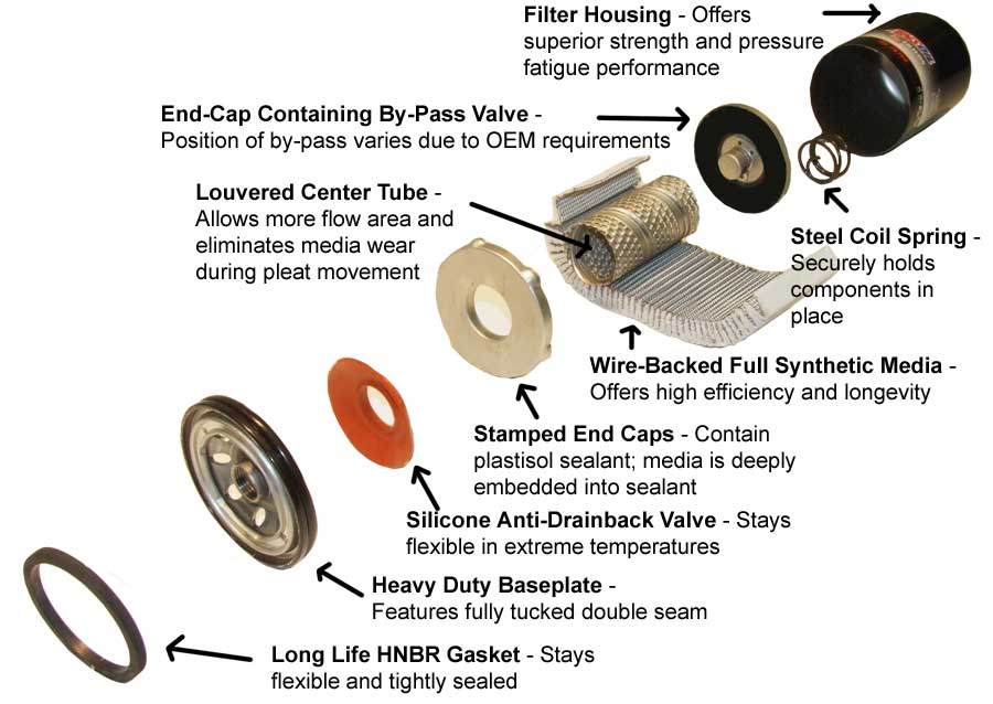 Exploded View of AMSOIL EAO nanofiber Oil Filter construction and design