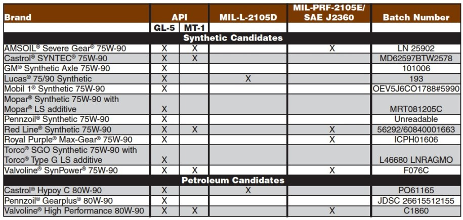 Chart of tested differential gear lubricants includes AMSOIL, Castrol, GM, Lucas, Mobil 1, Mopar, Pennzoil, Red Line, Royal Purple, Torco and Valvoline.
