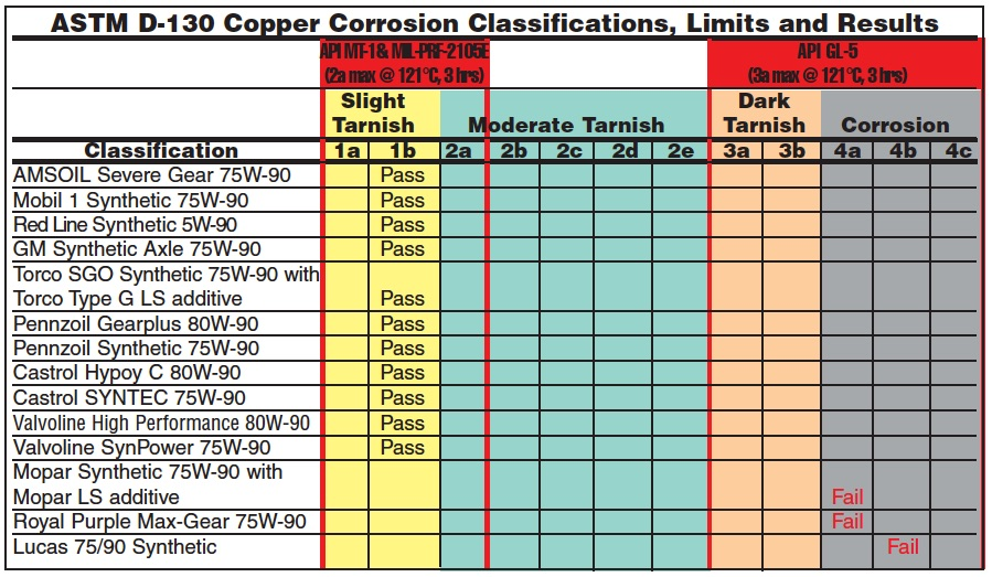 Chart of ASTM D-130 Copper Corrosion Classifications, Limits and Test Results for all 14 differential gear oils from AMSOIL, Castrol, GM, Lucas, Mobil 1, Mopar, Pennzoil, Red Line, Royal Purple, Torco and Valvoline.