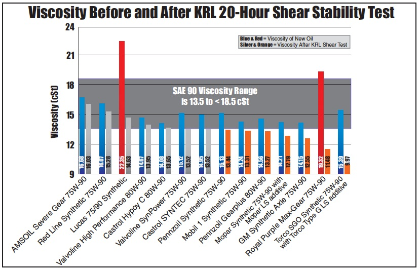 Viscosity before and after KRL 20-hr Shear Stability Test for 14 differential gear oils from AMSOIL, Castrol, GM, Lucas, Mobil 1, Mopar, Pennzoil, Red Line, Royal Purple, Torco and Valvoline.