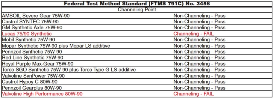 Chart of MIL-PRF-2105E FTMS 791C Cold Channel Point Test results for all 14 differential gear oils from AMSOIL, Castrol, GM, Lucas, Mobil 1, Mopar, Pennzoil, Red Line, Royal Purple, Torco and Valvoline.
