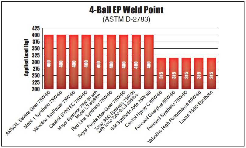 Chart of 4-Ball EP Weld Point ASTM D-2783 Test results for all 14 differential gear oils from AMSOIL, Castrol, GM, Lucas, Mobil 1, Mopar, Pennzoil, Red Line, Royal Purple, Torco and Valvoline.