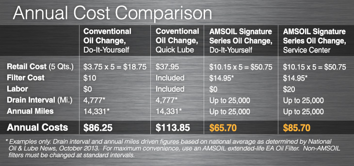 AMSOIL Savings Cost Calculator 2015