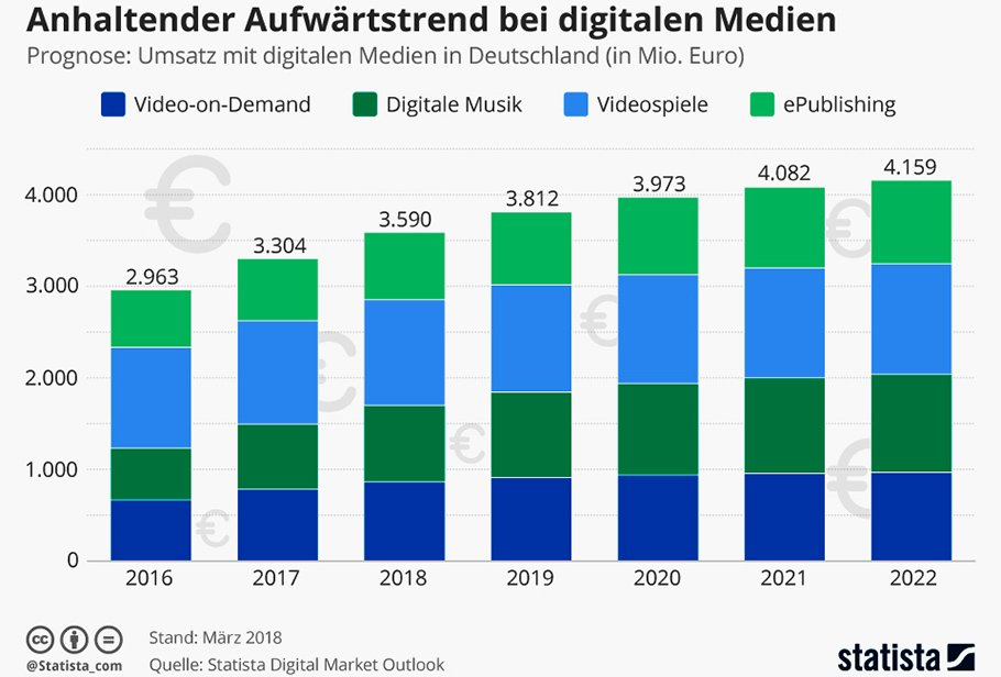 "Digitale Medien ""durchdringen den Alltag"""