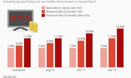 Netflix zieht die Preisschraube an: Ursache: Programm-Investitionen