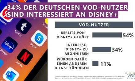 "Mischt Disney+ den Markt auf? Netflix bleibt cool, Sky ""zittert"""