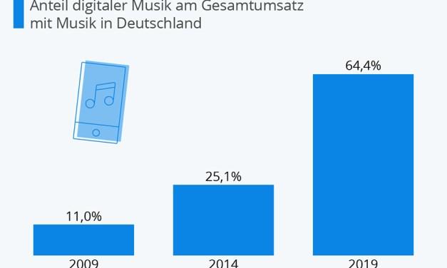 """""""Boom"""" beim Audiostreaming hilft Musikindustrie auf die Beine"""