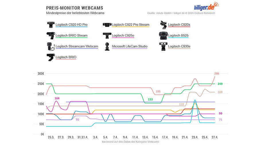 Was Klopapier, Schutzmasken und Webcams gemein haben…