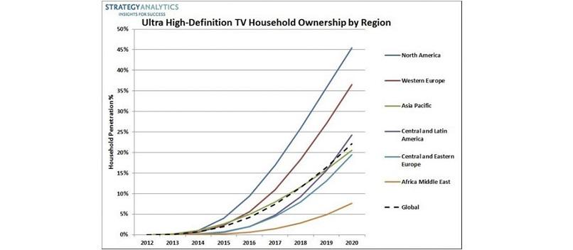 Ultra HD / 4K TV: Marktadoption steigt drastisch an