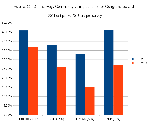 kerala-community-voting-preference-2011-2016
