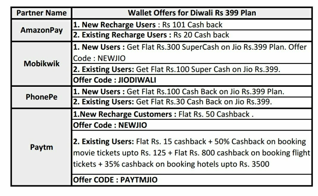 JIO Wallet Offers: Paytm, Amazon, PhonePe give cashback on