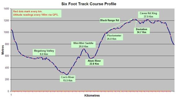 6ft track profile