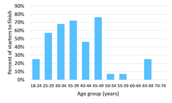 Probability of finishing the race by age group for males and females combined. Based on a sample of combined data from 1996, 1998-2001, 2016.